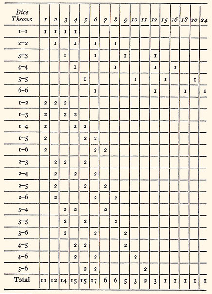 Complete Backgammon By Walter L Richard